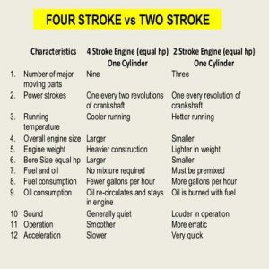 2-stroke Or 4-stroke Petrol Engine