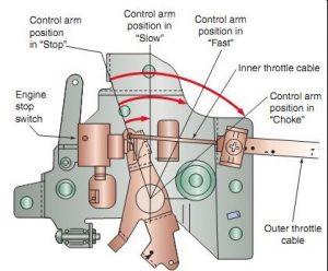 Governor mechanism