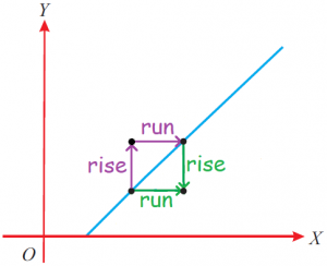 Measure The Rise and Run of the Slope